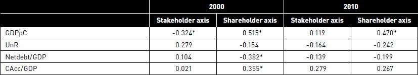 Passive variable correlations with stakeholders' and shareholders' axis