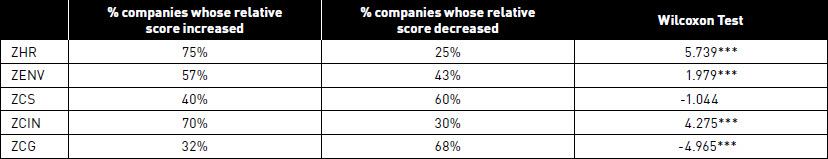 % French companies whose relative score increased on each of the 5 variables