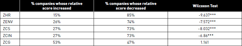 % UK companies whose relative score increased on each of the 5 variables