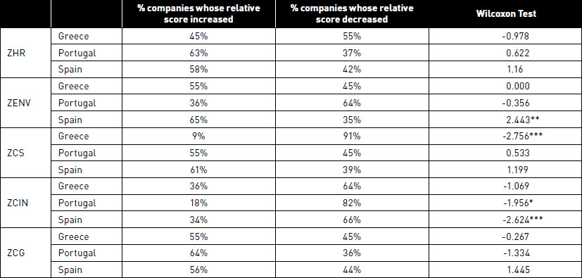 % Greek, Portuguese and Spanish companies whose relative score increased on each of the 5 variables