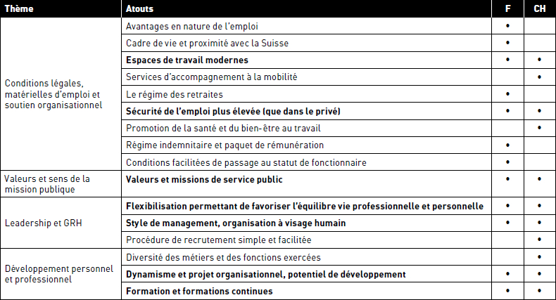 Marque Employeur Et Strategies Rh Pour Les Employ Management International International Management Gestion Internacional Erudit