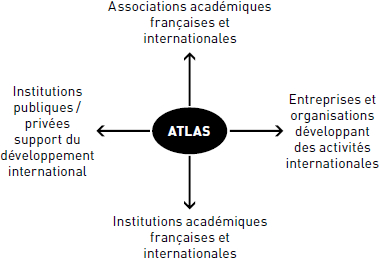 Partenariats et relations institutionnelles