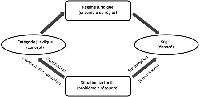 Les Categories Juridiques Et La Qualification U Mcgill