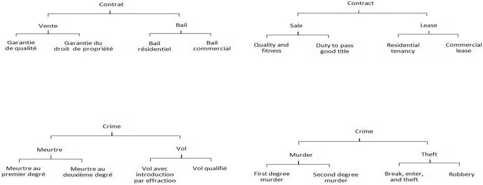 Les Categories Juridiques Et La Qualification U Mcgill Law