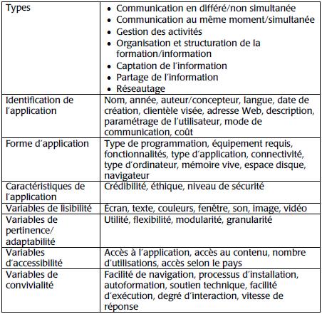 questionnaire type vitesse datation