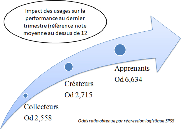 Odds ratio des types d'usages sur la performance