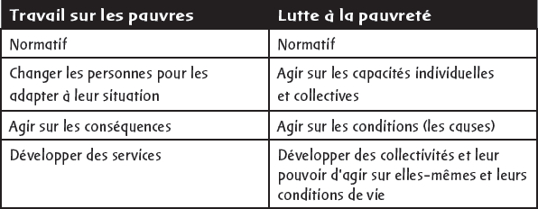 Deux paradigmes d'intervention