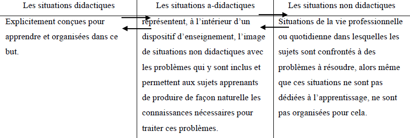 Interactions entre situations dans une perspective d'apprentissage