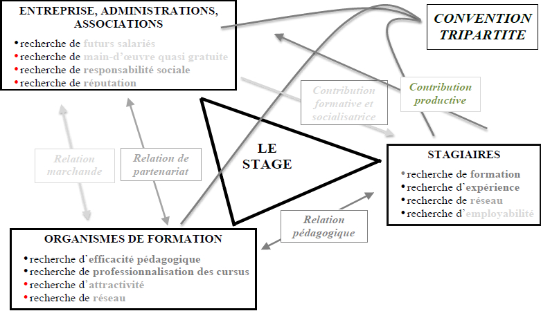 Le triangle du stage