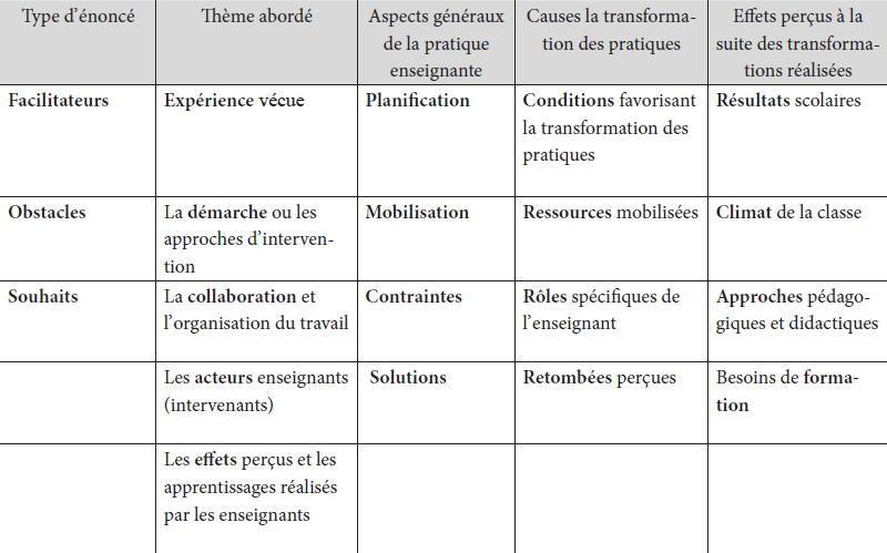 Effets Dun Dispositif Daccompagnement Sur La Co Phronesis Erudit