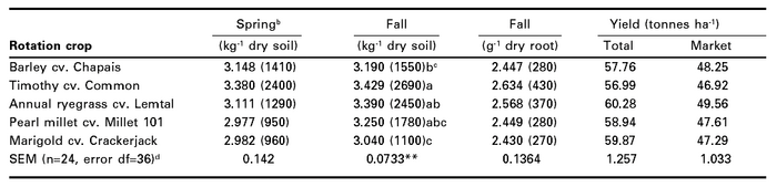 Populations of root-lesion nematodesa in carrot and carrot yields following rotation crops (combined data from 1999, 2000 and 2001 at sites 1, 2 and 3, respectively)