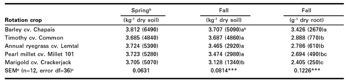 Populations of root-lesion nematodesa in rotation crops (combined data from 1998, 1999 and 2000 at sites 1, 2 and 3, respectively)