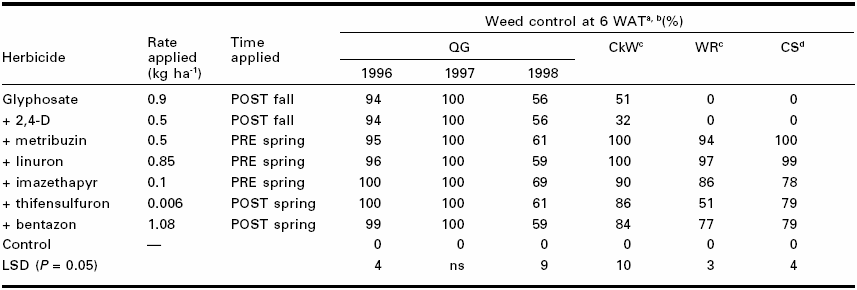 Weed control (%) from glyphosate formulations applied in the fall of the previous year and followed by selected herbicides