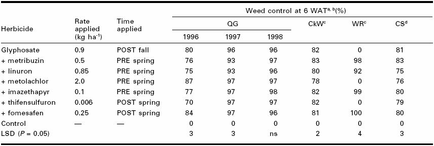 Weed control (%) from glyphosate formulations applied in the spring of the year and followed by selected herbicides