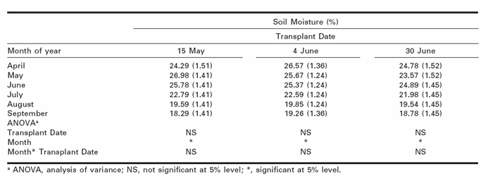 Percentage soil moisture as measured by time domain reflectrometry (TDR) for each transplant date over the entire growing season.