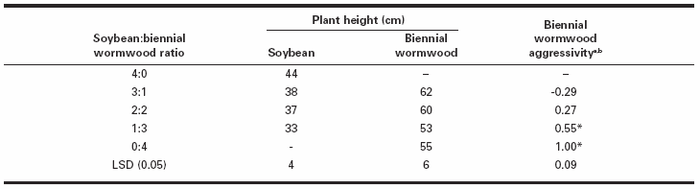 Soybean and biennial wormwood plant height and biennial wormwood aggressivity indices as influenced by five soybean:biennial wormwood ratios after 9 wk of competition in a replacement series experiment, averaged over stressed and non-stressed watering regimes