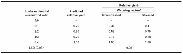 Influence of soybean:biennial wormwood ratio and stressed and non-stressed watering regime on the relative yield of biennial wormwood, based on fresh weight after 9 wk of competition with soybean in a replacement series experiment