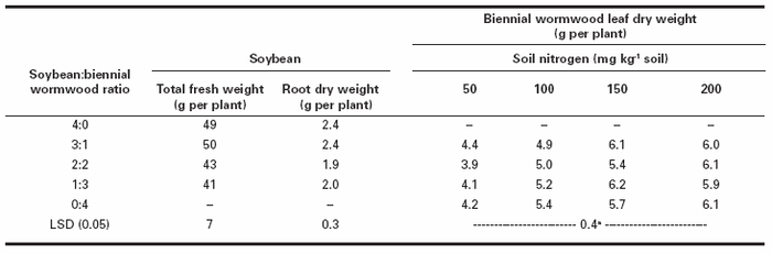 Influence of soybean:biennial wormwood ratio on soybean total fresh and root dry weights averaged across four nitrogen rates, and influence of plant ratio and nitrogen rates on biennial wormwood leaf dry weight after 9 wk of competition in a replacement series experiment