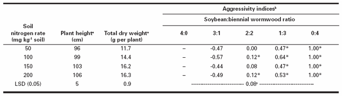 Influence of nitrogen rate on biennial wormwood plant height and total plant dry weight averaged over plant ratios, and nitrogen rate and soybean:biennial wormwood ratio on biennial wormwood aggressivity after 9 wk of competition with soybean in a replacement series experiment