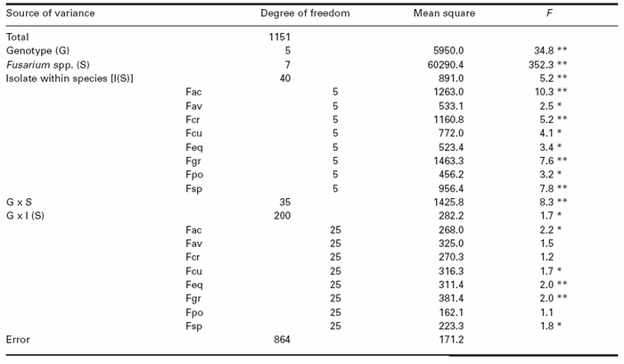 Analysis of variance for percentage of infected spikelets of six barley genotypes inoculated with six isolates each of F. acuminatum (Fac), F. avenaceum (Fav), F. crookwellense (Fcr), F. culmorum (Fcu), F. equiseti (Feq), F. graminearum (Fgr), F. poae (Fpo) and F. sporotrichioides (Fsp)