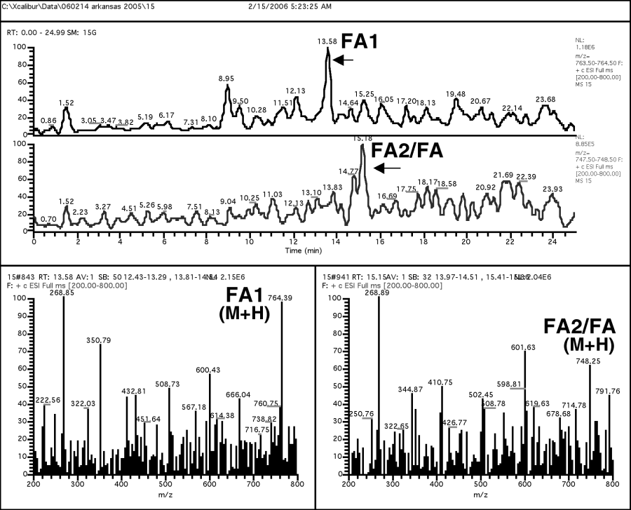 Chromatogram and mass spectrum of fumonisins FA1 plus FA2 (FA1/FA2).