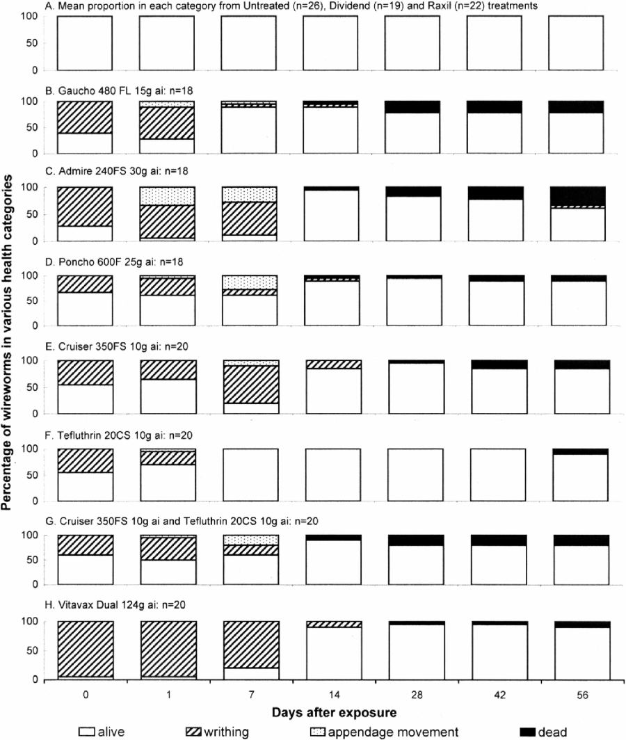 Health of Agriotes obscurus larvae 0, 1, 7, 14, 28, 42 and 56 d after exposure (DAE) to insecticide-treated wheat seeds during 180-min observation periods in a soil-window bioassay; 2005 study.