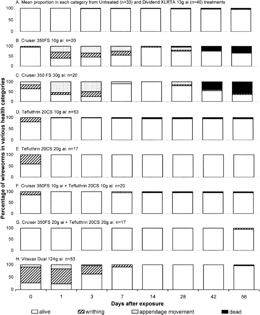 Health of Limonius canus larvae 0, 1, 3, 7, 14, 28, 42 and 56 d after exposure (DAE) to insecticide-treated wheat seeds during 300-min observation periods in a soil-window bioassay; 2006 study.