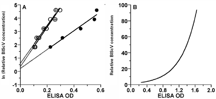 Serial dilution data for three samples (circles, crossed circles, dark circles), with regressions (A), and the relationship used to convert DAS-ELISA OD readings to relative virus concentration (B).