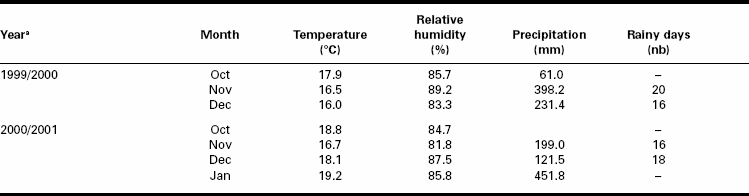 Average temperature, relative humidity, precipitation, and number of rainy days recorded at Tigoni, Kenya, during the cropping months in 1999-2000 and 2000-2001