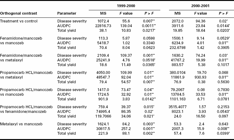 Orthogonal contrasts of mean final disease severity, AUDPC, and total yield of potato in field experiment conducted with fungicide mixtures during the 1999-2000 and 2000-2001 cropping seasons at Tigoni, Kenya