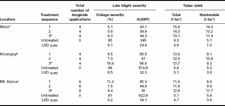 Effect of different fungicide mixture treatments and application sequences on potato late blight (Phytophthora infestans) severity and tuber yield at three locations in the Kenya highlands during the 2000-2001 cropping season