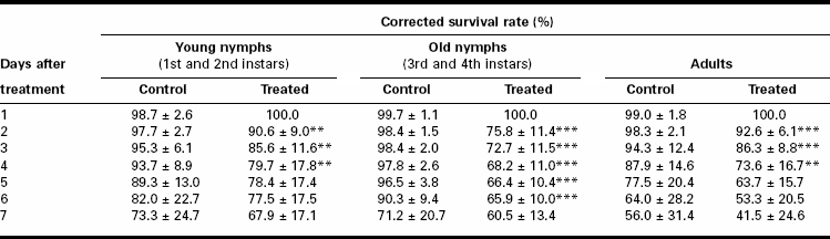 Corrected survival rate (%) of Myzus persicae young nymphs, old nymphs and adults 7 d after treatment with soap at their LC50 concentrations