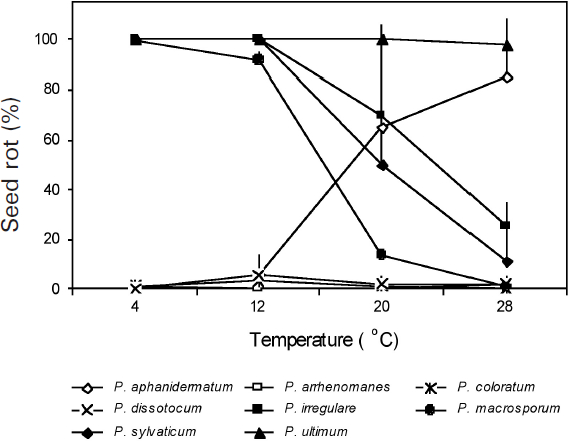 Quantitative differences in percentage of soybean seed rot caused by eight Pythium spp. as affected by temperature 7 d after inoculation