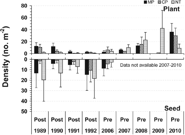 Effects of tillage (MP: moldboard plow; CP: chisel plow; NT: no-till) on hemp-nettle mean plant density (post: measured after in-crop weed control in 1989-1992; pre: measured prior to in-crop weed control in 2006-2010) and soil seed density (meas-ured in autumn 1989-1992 and spring 2006; seedbank data not available for 2007-2010) at La Pocatière, Québec