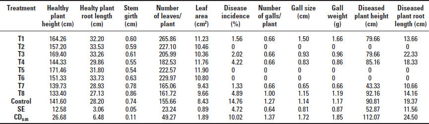 Effect of the different modes of seed treatment with strains UHFBA-218 and K84 on the growth of peach plants and incidence of crown gall in 2014