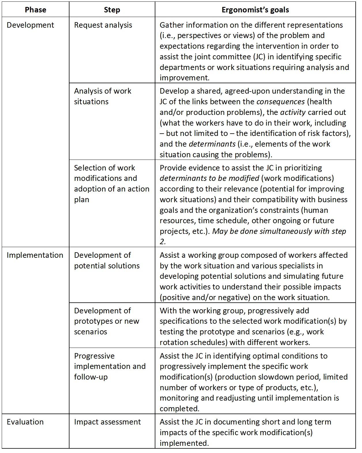 Table 1. Summary of ergonomic intervention steps according to textbooks and guidelines