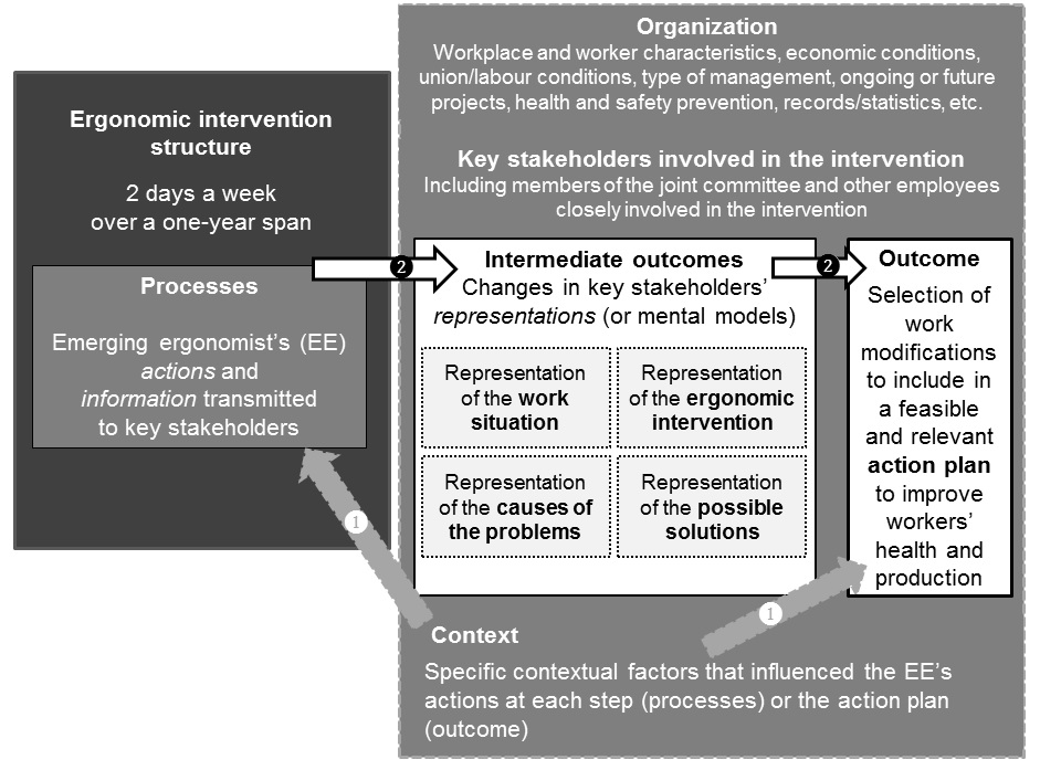 Figure 2. Logic model of the ergonomic interventions under study