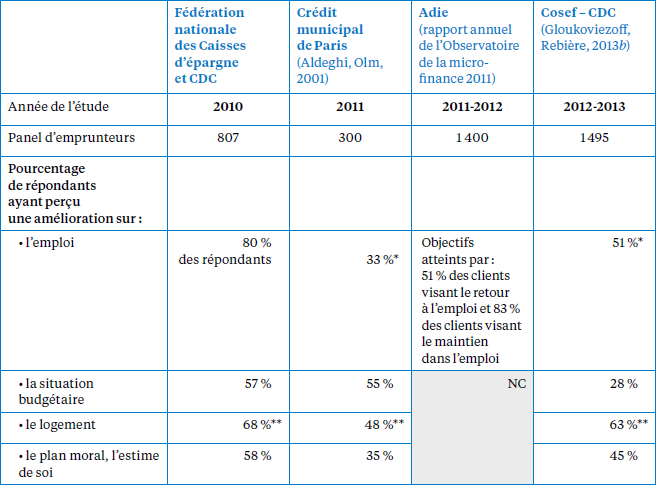 Impacts du microcrédit personnel (2010-2013)