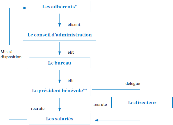 La structure juridique d'un GE-association