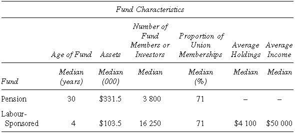Background Characteristics of the Pension Funds and Labour-Sponsored Investment Funds
