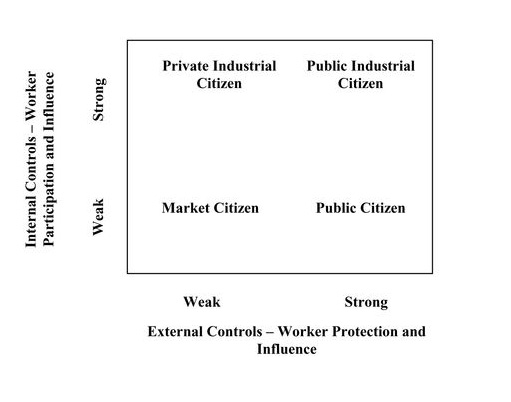 Conceptual Map of Worker OHS Citizenship Rights