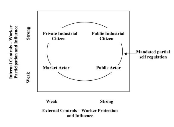 Possible Configurations of Worker OHS Citizenship in Mandated Partial Self-Regulation