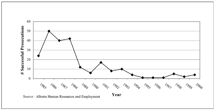 Successful OHS Prosecutions, Alberta 1985-2000