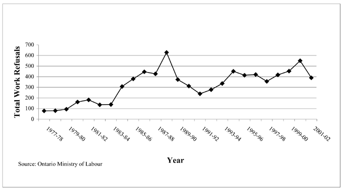Total Reported Work Refusals, Ontario MOL, 1977-2002