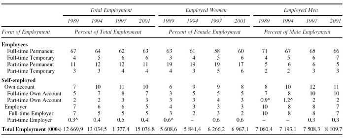 Mutually Exclusive Employment Forms for Women and Men, Canada 1989 - 2001