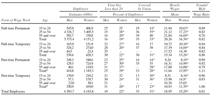 Indicators of Precarious Wage Work for Women and Men, Canada 2001