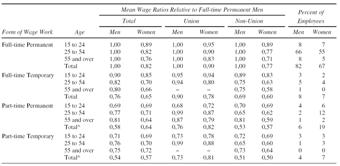 Wage Precariousness Relative to Full-time Permanent Men, Canada 2001
