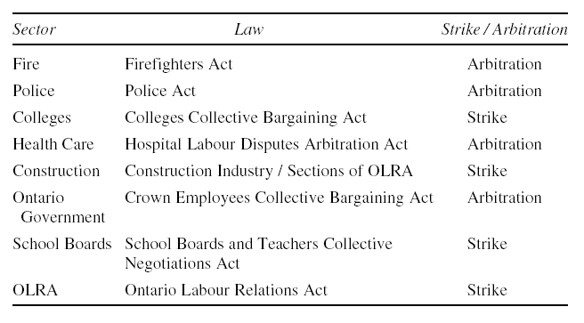 Ontario Collective Bargaining Laws (1984–1993)