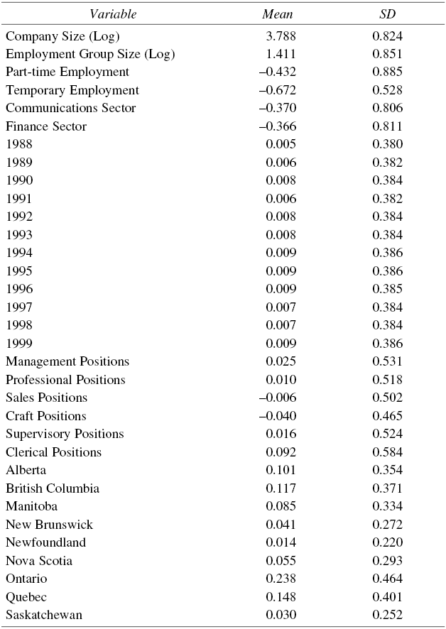 Descriptive Statistics for Independent Variables Used in Regression Analysis of the VM Employment Equity Measure, 1987-1999