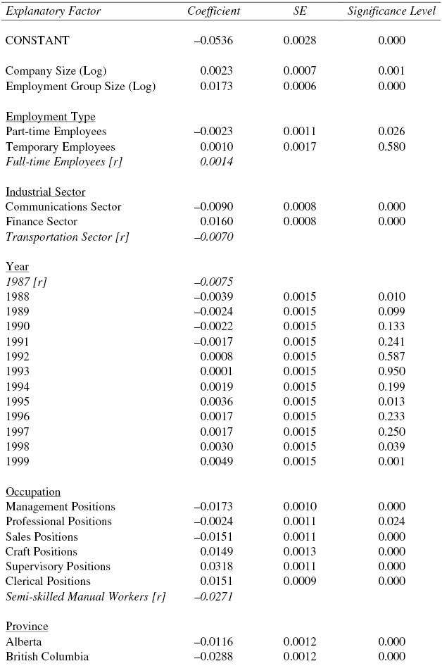 Results of Regression Analysis of the VM Employment Equity Measure, 1987-1999 (N = 28572)